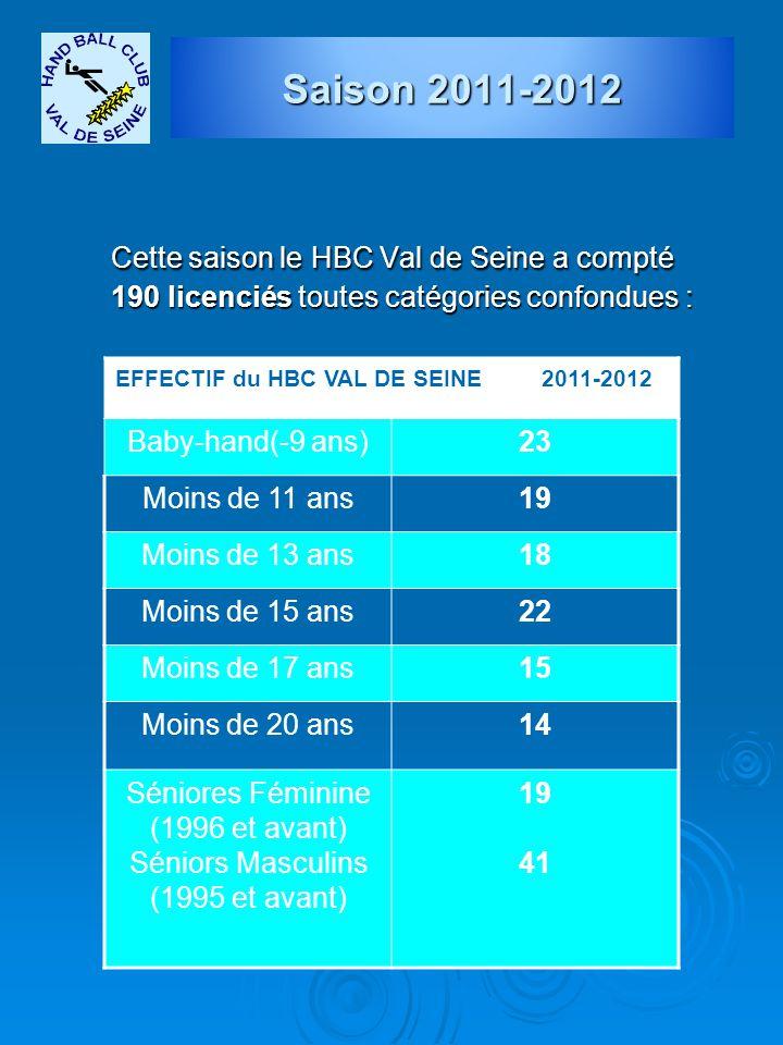 Cette saison le HBC Val de Seine a compté 190 licenciés toutes catégories confondues : Saison 2011-2012 EFFECTIF du HBC VAL DE SEINE 2011-2012 Baby-ha