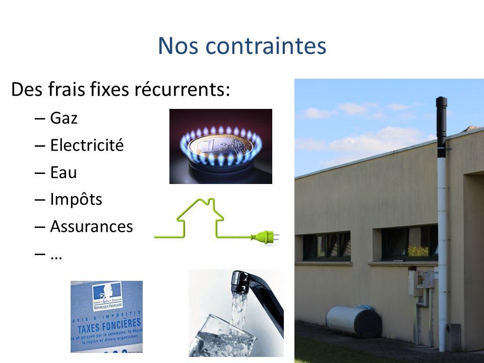 Nos contraintes Des frais fixes récurrents: – Gaz – Electricité – Eau – Impôts – Assurances –…–…