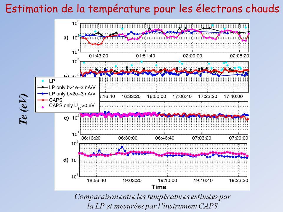 Comparaison entre les températures estimées par la LP et mesurées par l'instrument CAPS Estimation de la température pour les électrons chauds Te (eV)