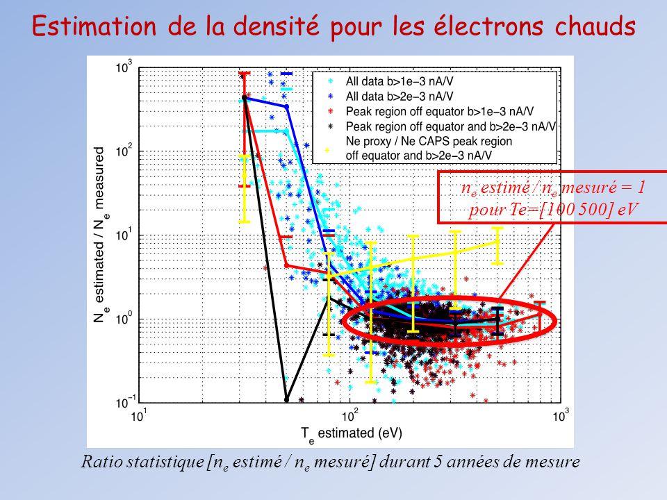 Estimation de la densité pour les électrons chauds Ratio statistique [n e estimé / n e mesuré] durant 5 années de mesure n e estimé / n e mesuré = 1 p