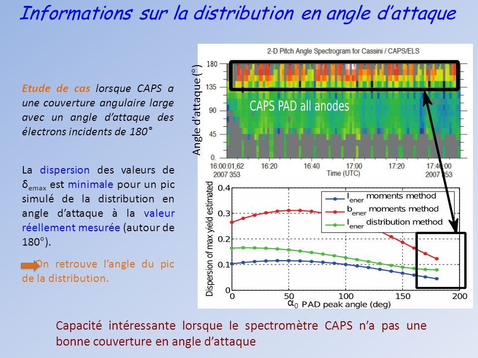 Informations sur la distribution en angle d'attaque La dispersion des valeurs de δ emax est minimale pour un pic simulé de la distribution en angle d'
