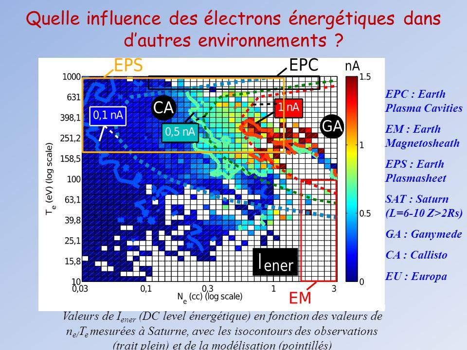 Quelle influence des électrons énergétiques dans d'autres environnements ? Valeurs de I ener (DC level énergétique) en fonction des valeurs de n e/ T