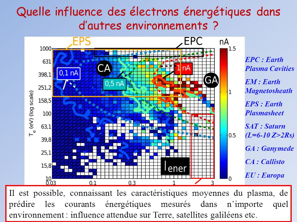 Quelle influence des électrons énergétiques dans d'autres environnements ? EPC : Earth Plasma Cavities EM : Earth Magnetosheath EPS : Earth Plasmashee