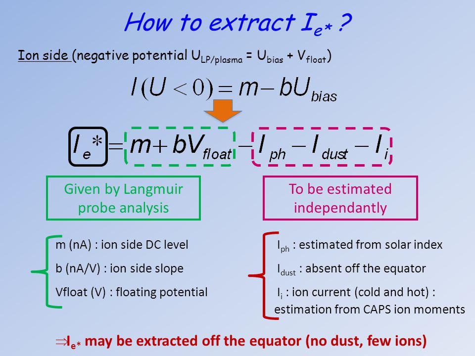 m (nA) : ion side DC level I ph : estimated from solar index b (nA/V) : ion side slope I dust : absent off the equator Vfloat (V) : floating potential