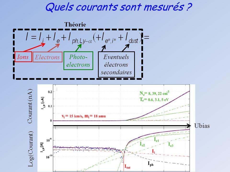 Quels courants sont mesurés ? Ions Electrons Photo- electrons Eventuels électrons secondaires Théorie Courant (nA) Log(Courant) Ubias