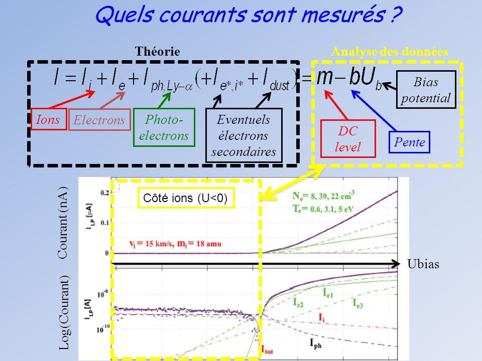 Quels courants sont mesurés ? Ions Electrons Photo- electrons Eventuels électrons secondaires DC level Pente Bias potential Analyse des donnéesThéorie