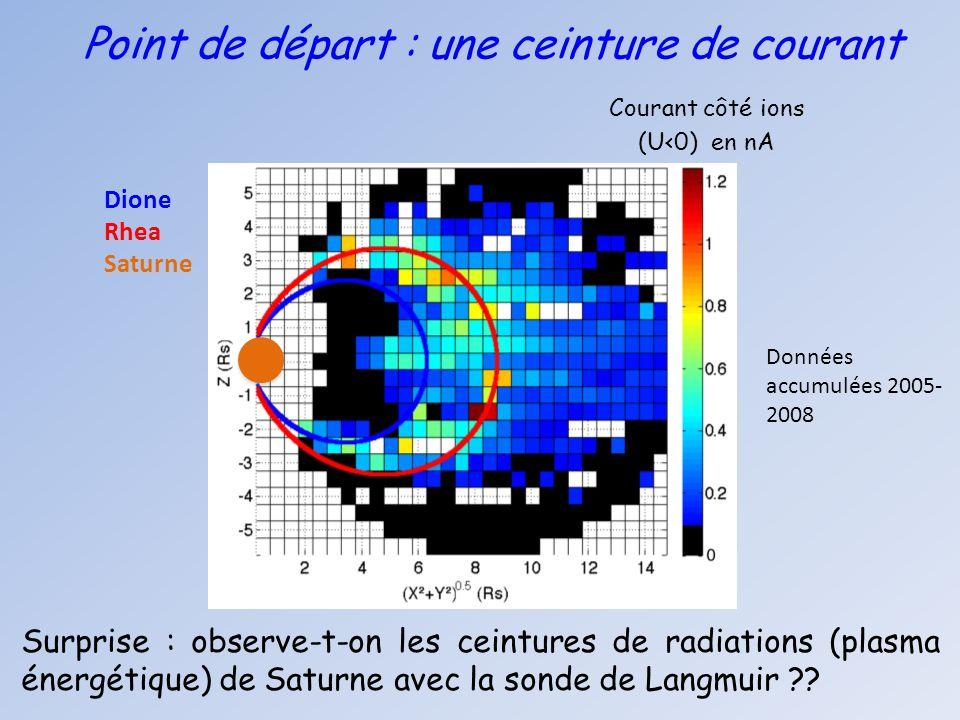 Point de départ : une ceinture de courant Dione Rhea Saturne Surprise : observe-t-on les ceintures de radiations (plasma énergétique) de Saturne avec