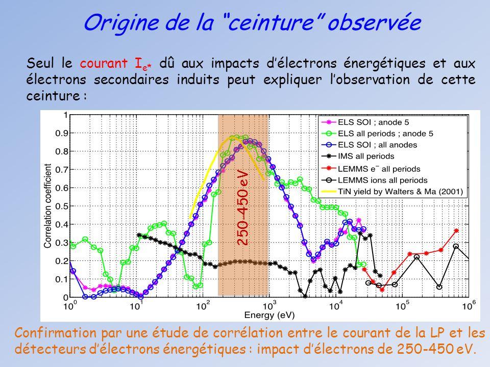 """Origine de la """"ceinture"""" observée Seul le courant I e* dû aux impacts d'électrons énergétiques et aux électrons secondaires induits peut expliquer l'o"""