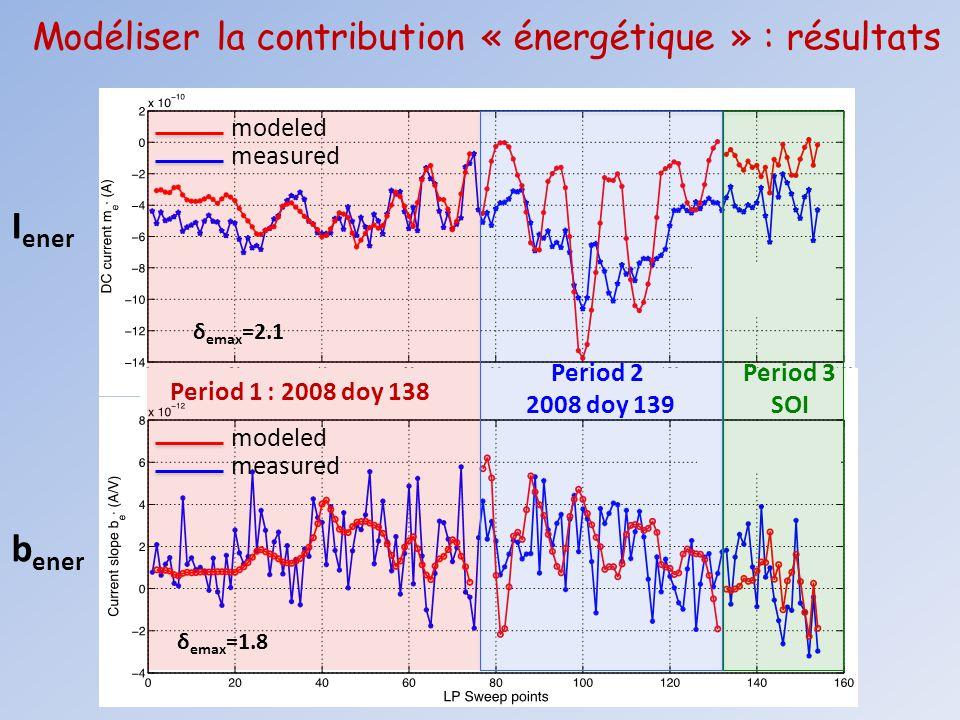 Modéliser la contribution « énergétique » : résultats Period 1 : 2008 doy 138 Period 2 2008 doy 139 Period 3 SOI modeled I ener b ener measured modele