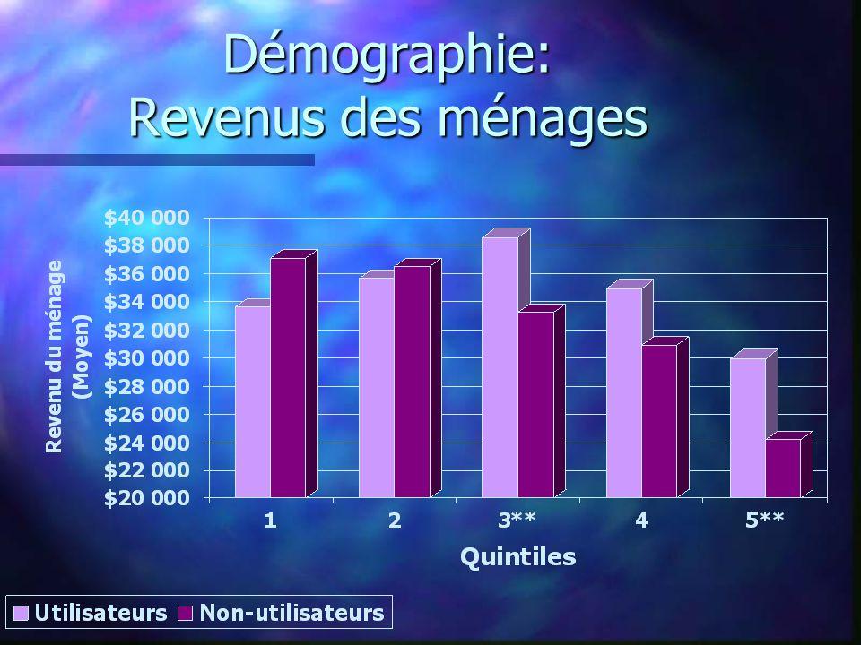 Démographie: Revenus des ménages
