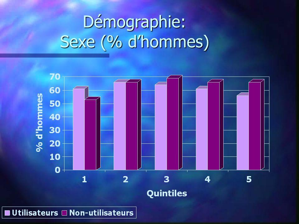 Démographie: Sexe (% d'hommes)