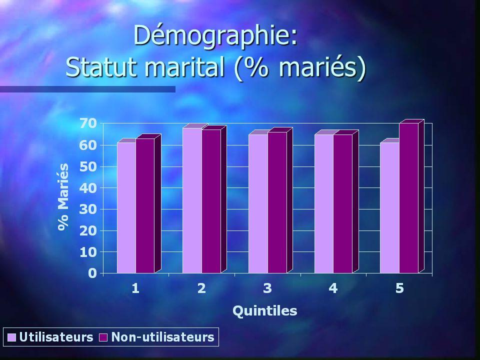 Démographie: Statut marital (% mariés)