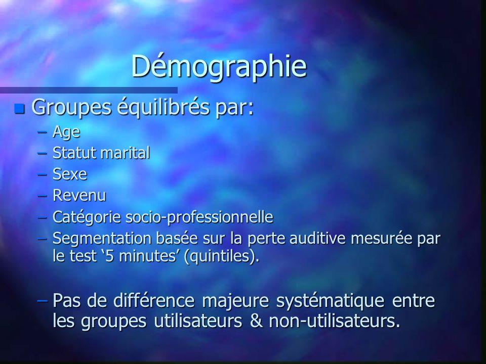 Démographie n Groupes équilibrés par: –Age –Statut marital –Sexe –Revenu –Catégorie socio-professionnelle –Segmentation basée sur la perte auditive mesurée par le test '5 minutes' (quintiles).