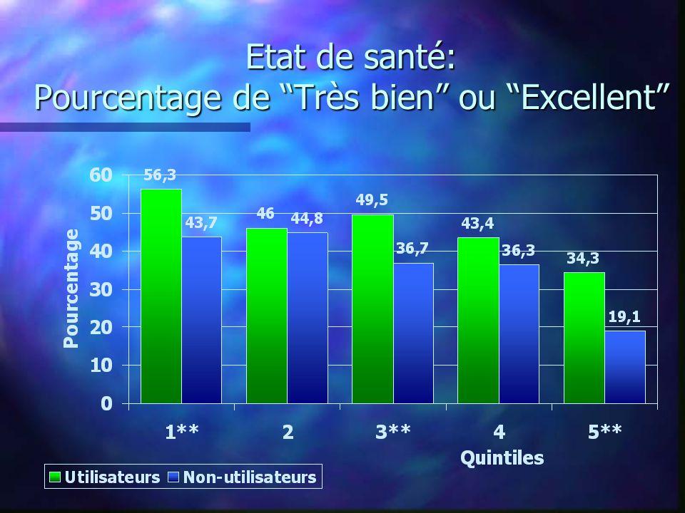 Etat de santé: Pourcentage de Très bien ou Excellent