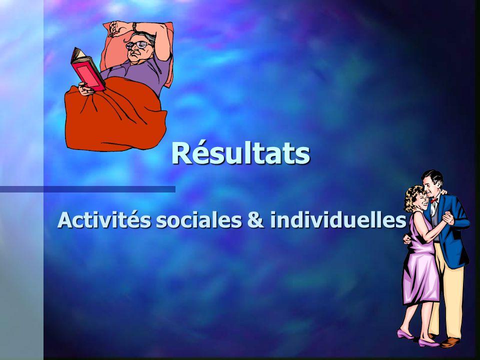 Résultats Activités sociales & individuelles