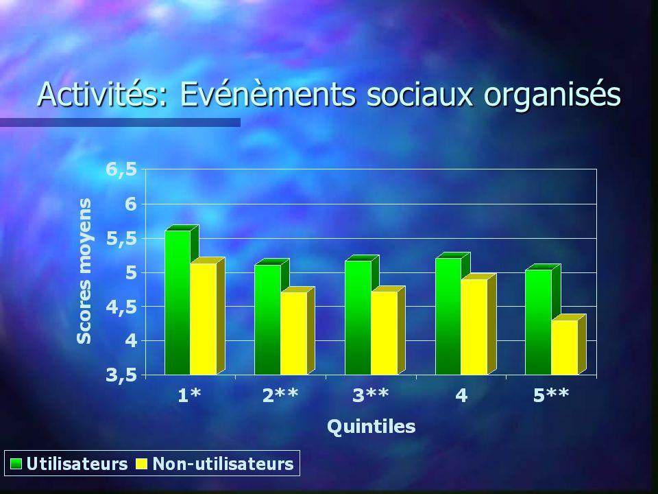 Activités: Evénèments sociaux organisés