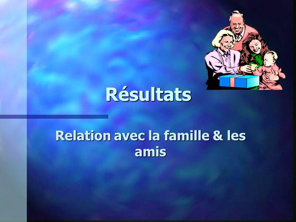 Résultats Relation avec la famille & les amis