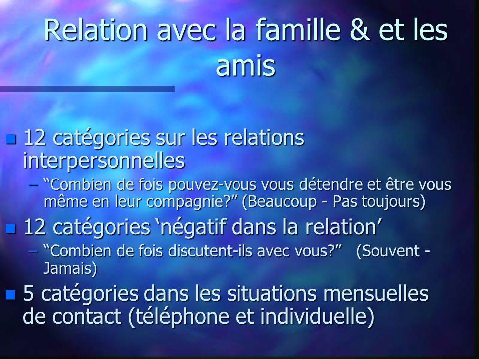 Relation avec la famille & et les amis n 12 catégories sur les relations interpersonnelles – Combien de fois pouvez-vous vous détendre et être vous même en leur compagnie? (Beaucoup - Pas toujours) n 12 catégories 'négatif dans la relation' – Combien de fois discutent-ils avec vous? (Souvent - Jamais) n 5 catégories dans les situations mensuelles de contact (téléphone et individuelle)