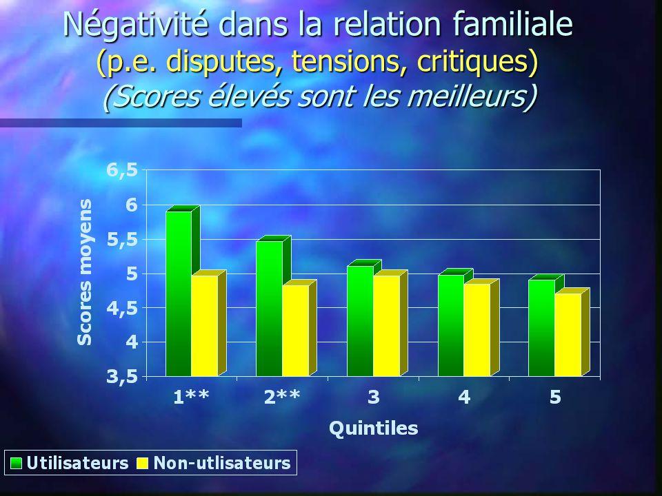 Négativité dans la relation familiale (p.e.