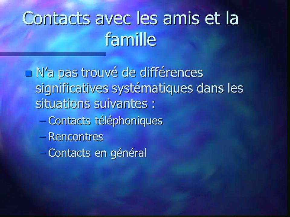 Contacts avec les amis et la famille n N'a pas trouvé de différences significatives systématiques dans les situations suivantes : –Contacts téléphoniques –Rencontres –Contacts en général
