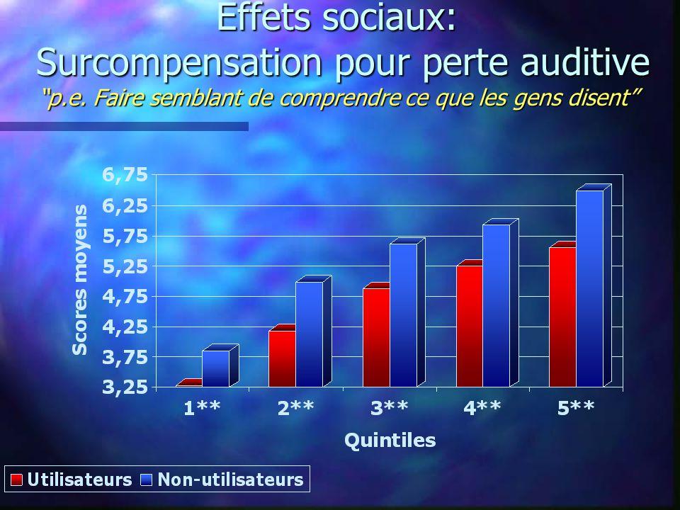 Effets sociaux: Surcompensation pour perte auditive p.e.