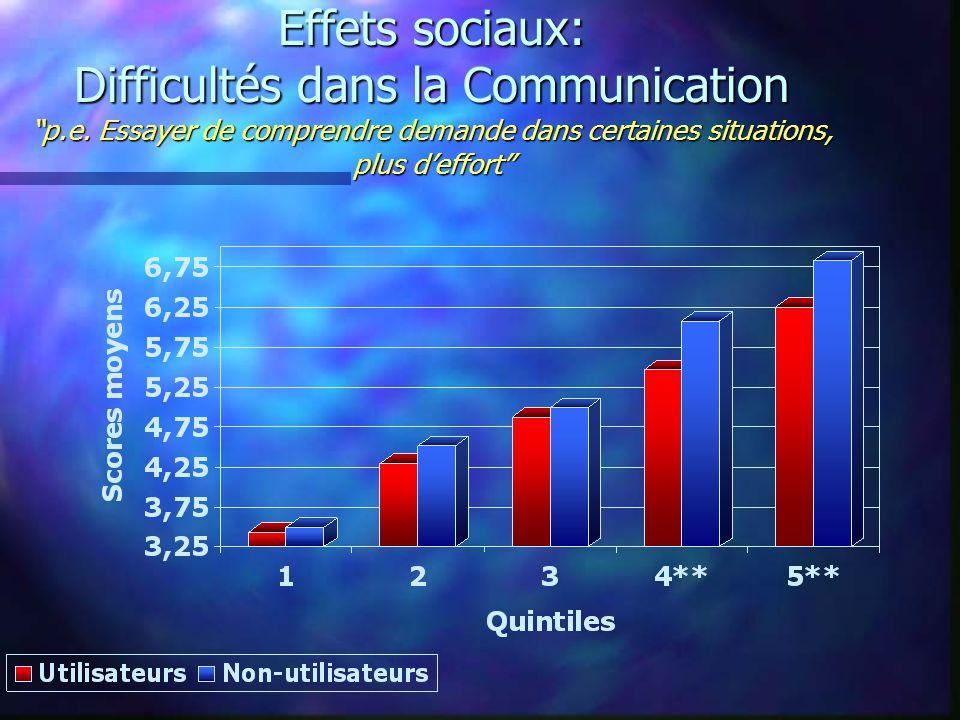 Effets sociaux: Difficultés dans la Communication p.e.