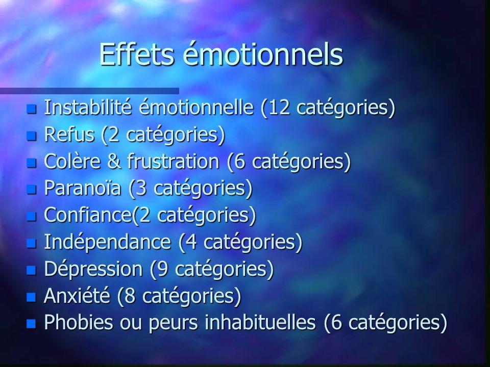 n Instabilité émotionnelle (12 catégories) n Refus (2 catégories) n Colère & frustration (6 catégories) n Paranoïa (3 catégories) n Confiance(2 catégories) n Indépendance (4 catégories) n Dépression (9 catégories) n Anxiété (8 catégories) n Phobies ou peurs inhabituelles (6 catégories)