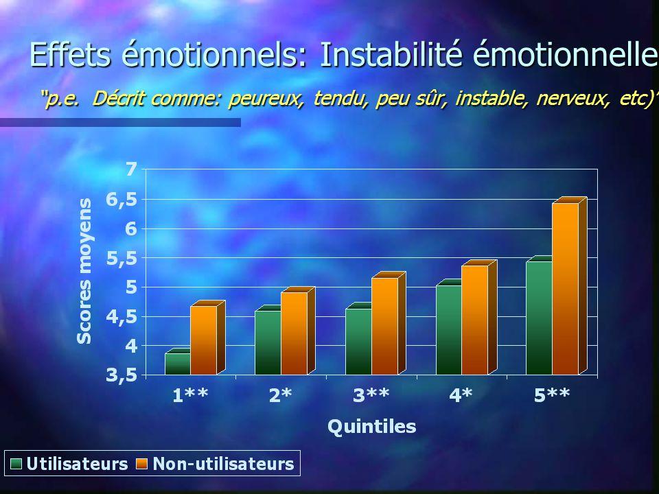 Effets émotionnels: Instabilité émotionnelle p.e.