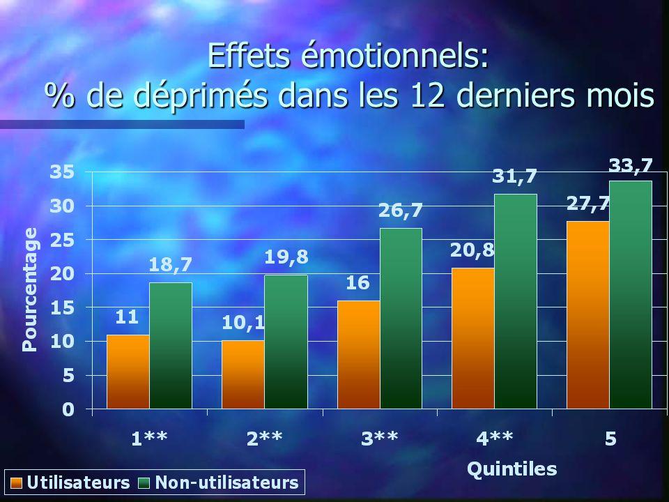 Effets émotionnels: % de déprimés dans les 12 derniers mois