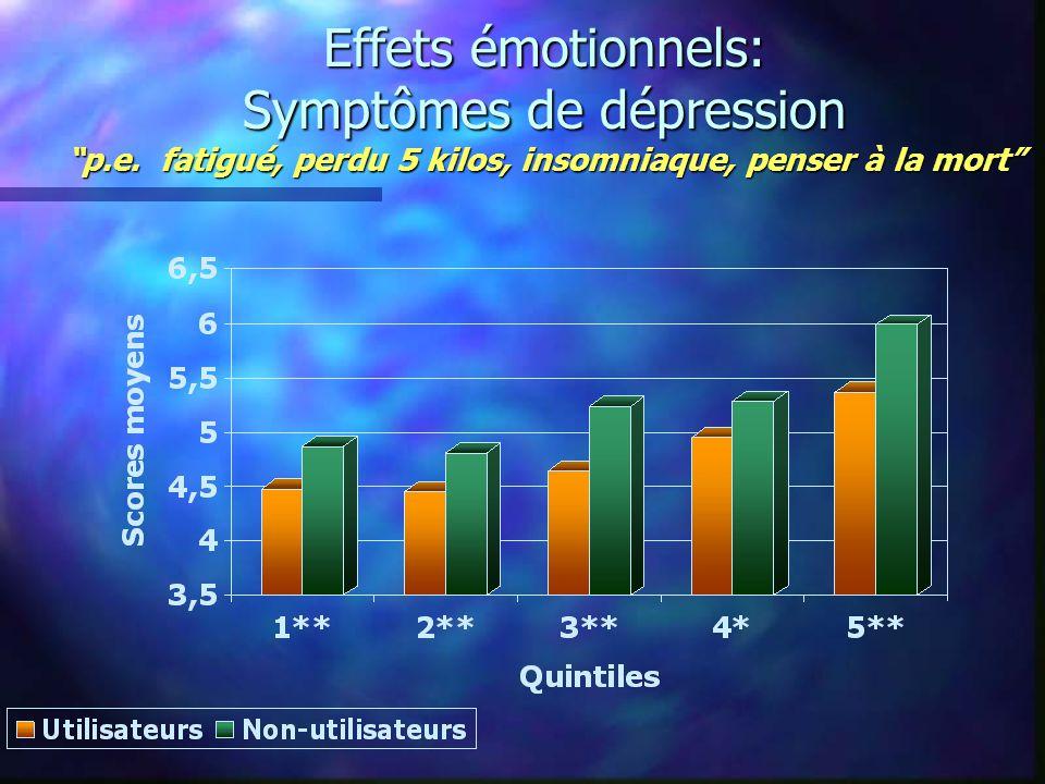 Effets émotionnels: Symptômes de dépression p.e.