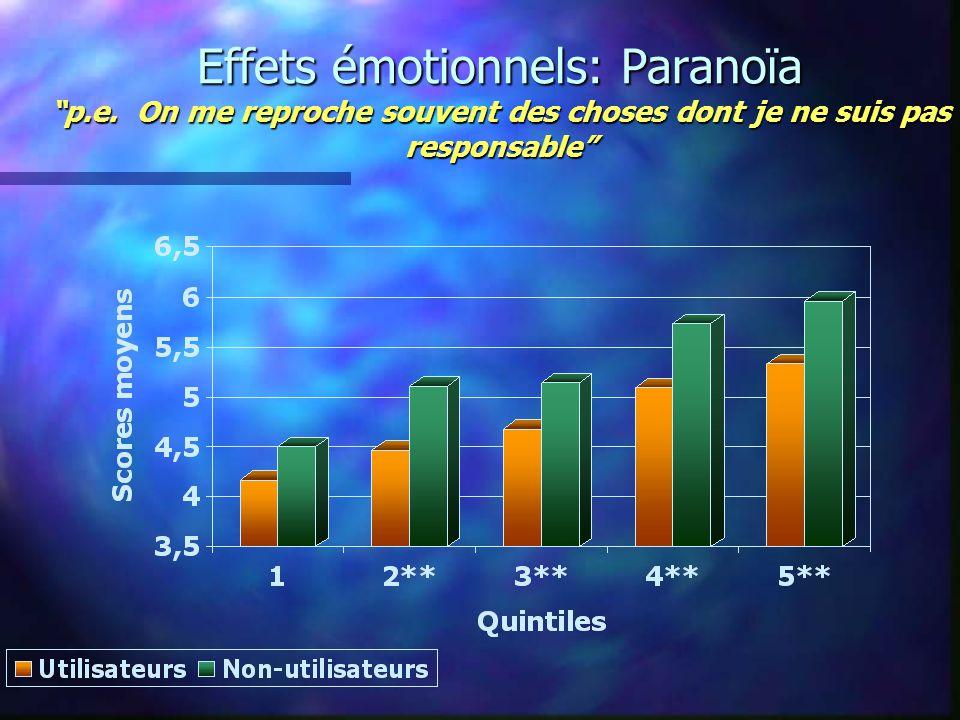 Effets émotionnels: Paranoïa p.e.