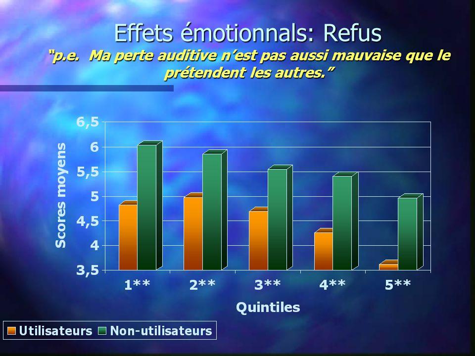 Effets émotionnals: Refus p.e.