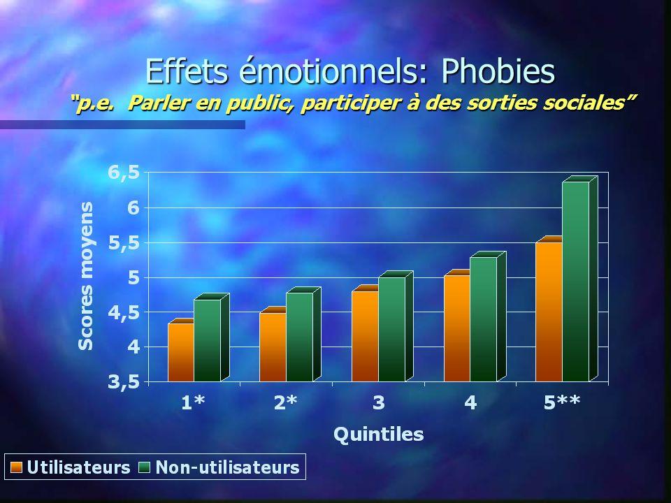 Effets émotionnels: Phobies p.e. Parler en public, participer à des sorties sociales