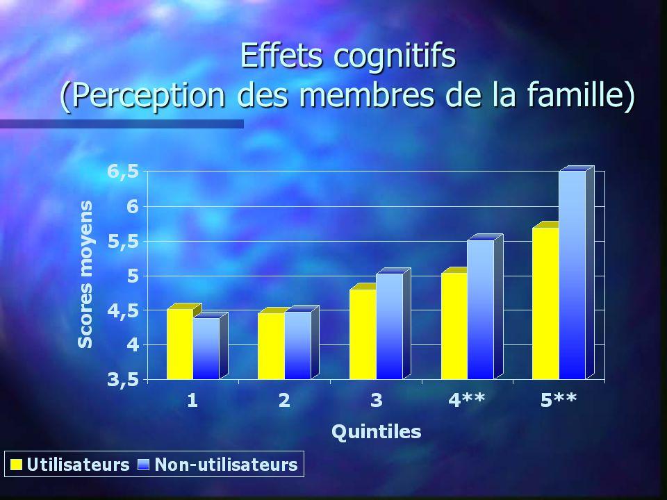 Effets cognitifs (Perception des membres de la famille)