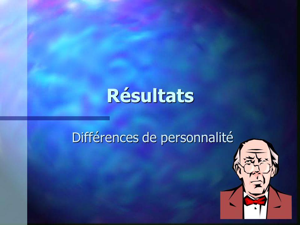 Résultats Différences de personnalité