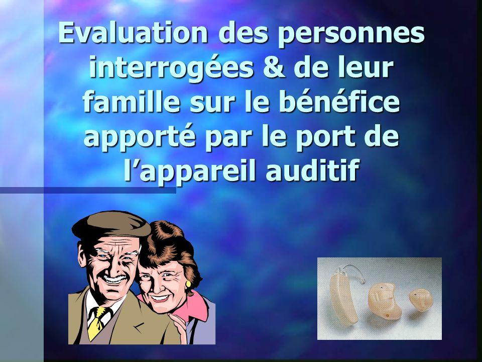 Evaluation des personnes interrogées & de leur famille sur le bénéfice apporté par le port de l'appareil auditif