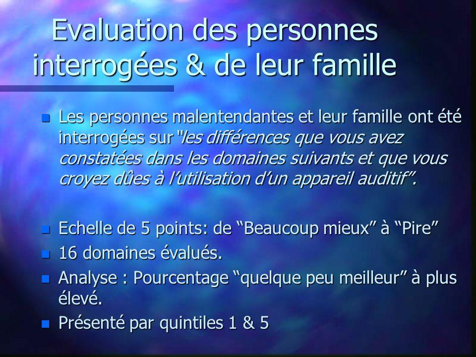 Evaluation des personnes interrogées & de leur famille n Les personnes malentendantes et leur famille ont été interrogées sur les différences que vous avez constatées dans les domaines suivants et que vous croyez dûes à l'utilisation d'un appareil auditif .