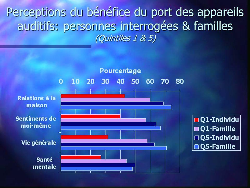 Perceptions du bénéfice du port des appareils auditifs: personnes interrogées & familles (Quintiles 1 & 5)