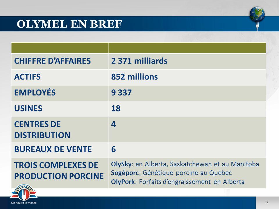 3 OLYMEL EN BREF CHIFFRE D'AFFAIRES2 371 milliards ACTIFS852 millions EMPLOYÉS9 337 USINES18 CENTRES DE DISTRIBUTION 4 BUREAUX DE VENTE6 TROIS COMPLEX