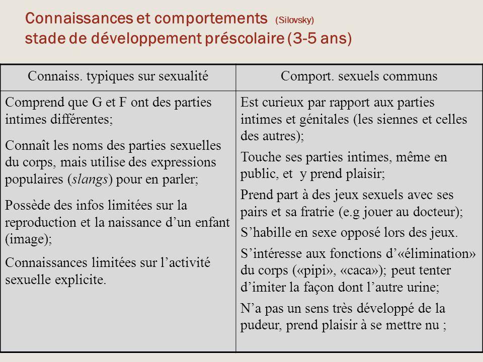 Connaissances et comportements (Silovsky) stade de développement préscolaire (3-5 ans) Connaiss. typiques sur sexualitéComport. sexuels communs Compre