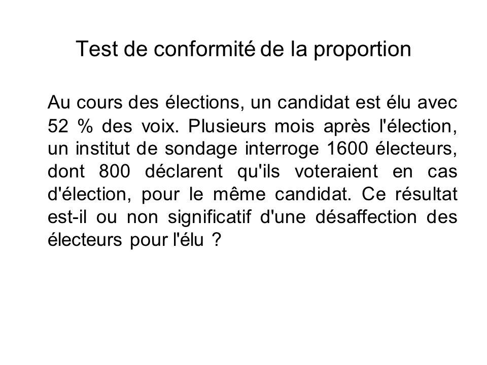 Test de conformité de la proportion Au cours des élections, un candidat est élu avec 52 % des voix. Plusieurs mois après l'élection, un institut de so