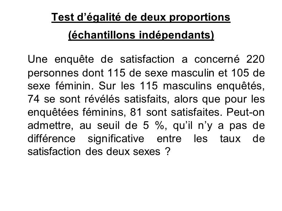 Test d'égalité de deux proportions (échantillons indépendants) Une enquête de satisfaction a concerné 220 personnes dont 115 de sexe masculin et 105 de sexe féminin.