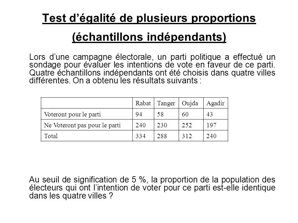 Test d'égalité de plusieurs proportions (échantillons indépendants) Lors d'une campagne électorale, un parti politique a effectué un sondage pour éval