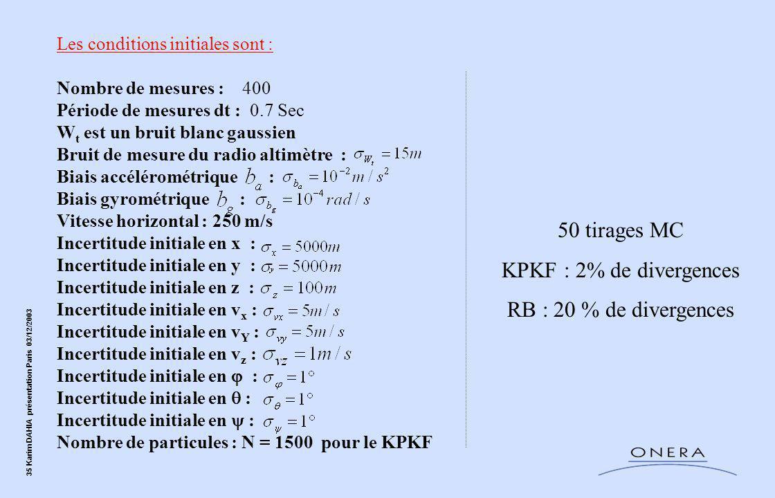 35 Karim DAHIA présentation Paris 03/12/2003 Les conditions initiales sont : Nombre de mesures : 400 Période de mesures dt : 0.7 Sec W t est un bruit blanc gaussien Bruit de mesure du radio altimètre : Biais accélérométrique : Biais gyrométrique : Vitesse horizontal : 250 m/s Incertitude initiale en x : Incertitude initiale en y : Incertitude initiale en z : Incertitude initiale en v x : Incertitude initiale en v Y : Incertitude initiale en v z : Incertitude initiale en  : Incertitude initiale en  : Incertitude initiale en  : Nombre de particules : N = 1500 pour le KPKF 50 tirages MC KPKF : 2% de divergences RB : 20 % de divergences