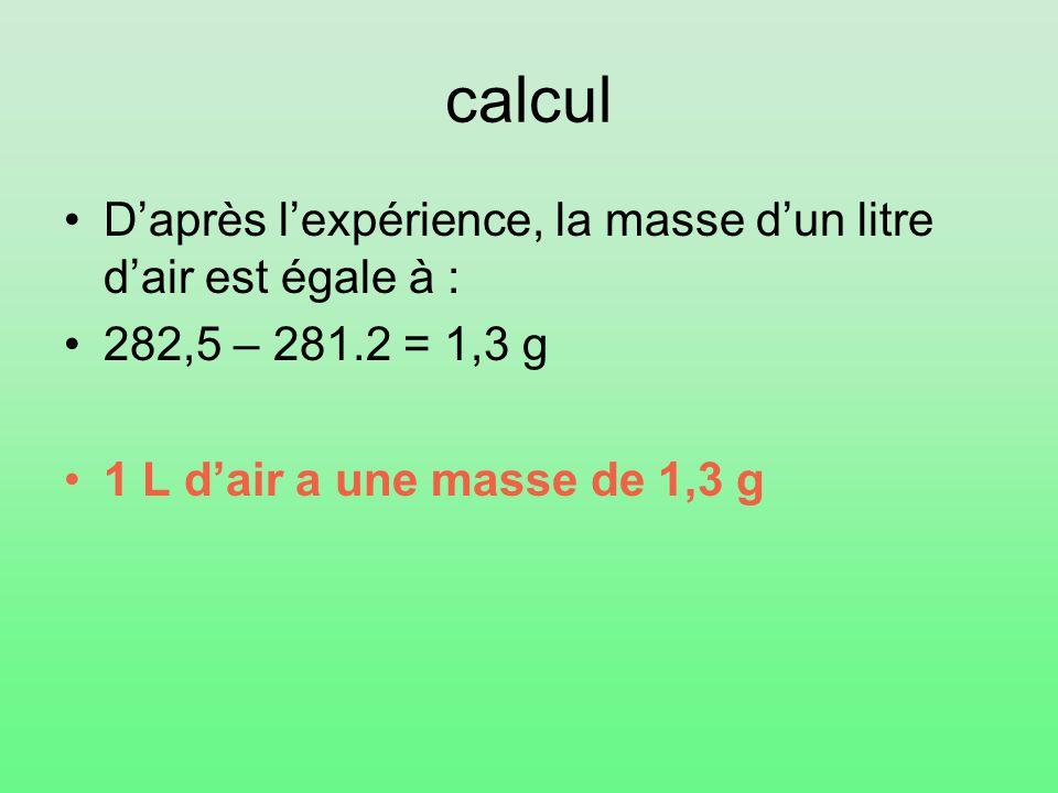 calcul D'après l'expérience, la masse d'un litre d'air est égale à : 282,5 – 281.2 = 1,3 g 1 L d'air a une masse de 1,3 g