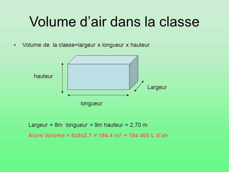 Volume d'air dans la classe Volume de la classe=largeur x longueur x hauteur Largeur longueur hauteur Largeur = 8m longueur = 9m hauteur = 2,70 m Alor