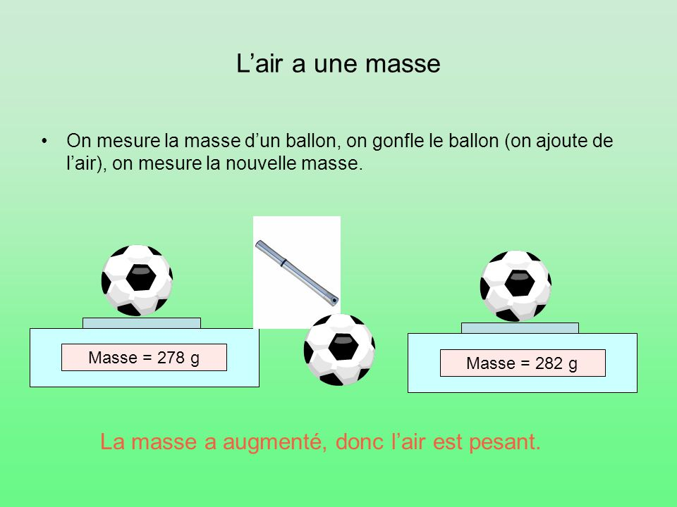 L'air a une masse On mesure la masse d'un ballon, on gonfle le ballon (on ajoute de l'air), on mesure la nouvelle masse. Masse = 278 gMasse = 282 g La