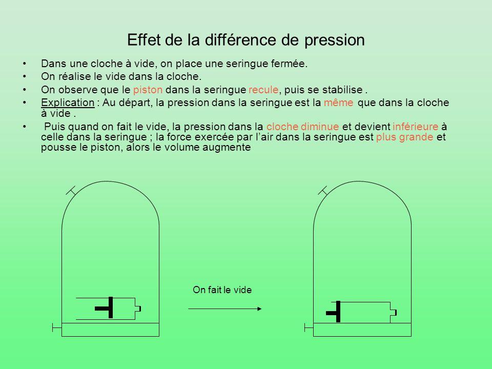 Effet de la différence de pression Dans une cloche à vide, on place une seringue fermée. On réalise le vide dans la cloche. On observe que le piston d
