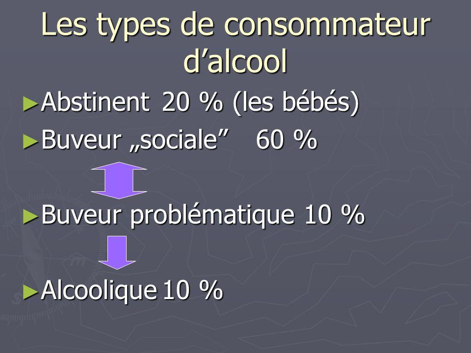 """Les types de consommateur d'alcool ► Abstinent20 % (les bébés) ► Buveur """"sociale""""60 % ► Buveur problématique 10 % ► Alcoolique10 %"""