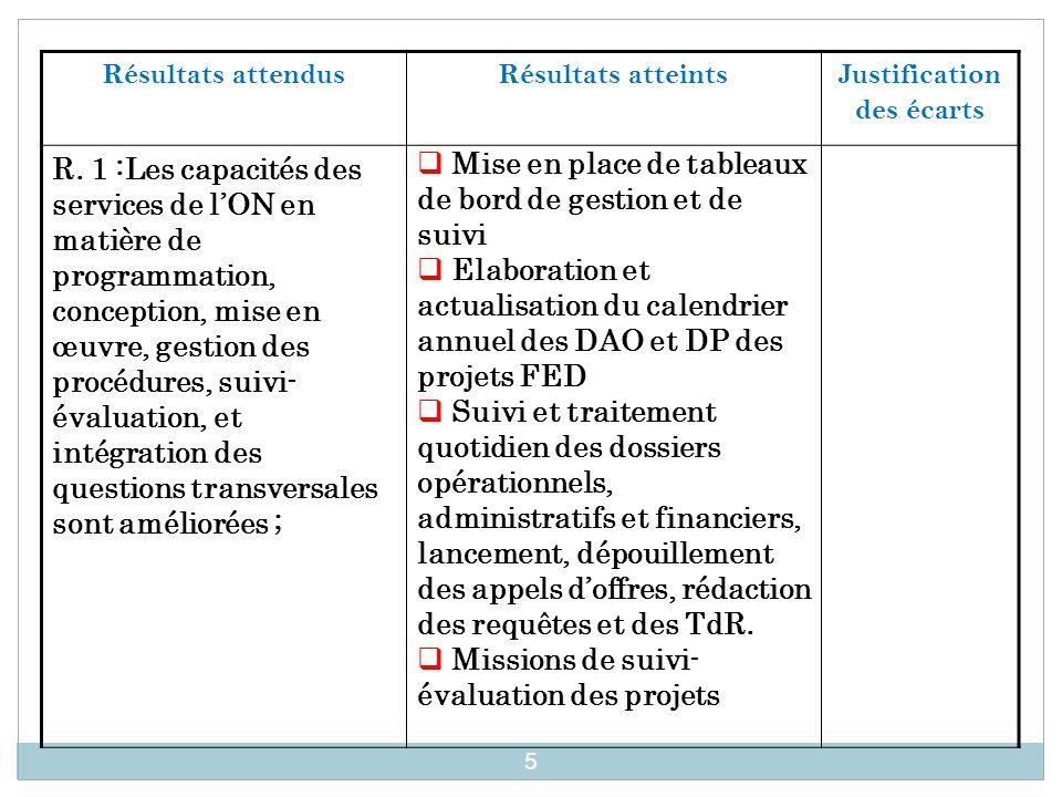 Résultats attendus Résultats atteintsJustification des écarts R. 1 :Les capacités des services de l'ON en matière de programmation, conception, mise e